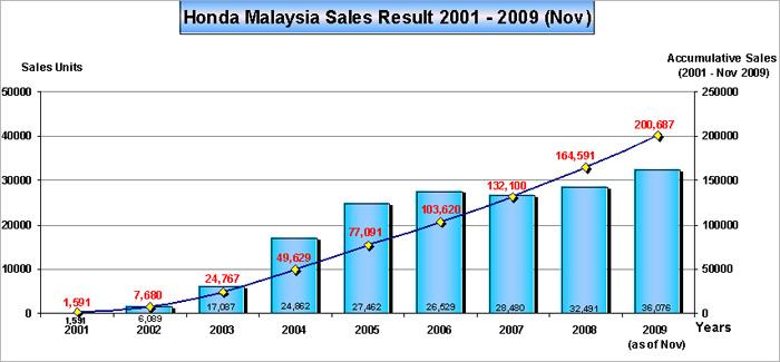 Honda Malaysia Sales Result 2001 – 2009 (Nov)
