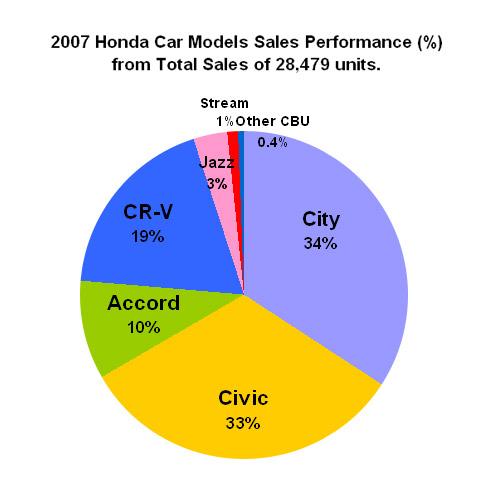 Honda Car Sales in 2007 Hit Record High